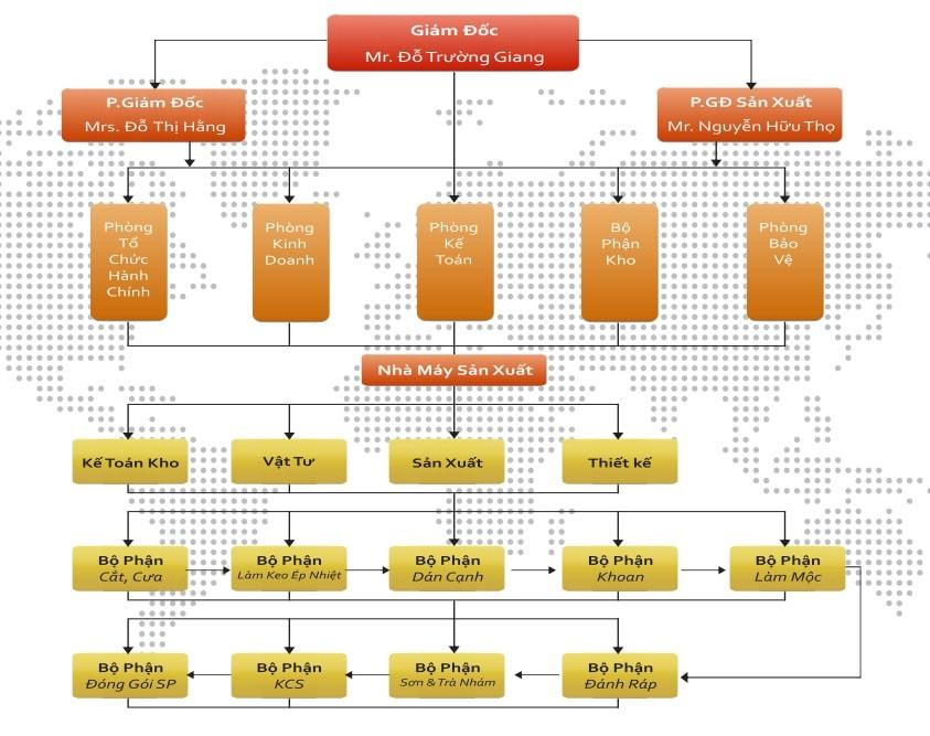 Cơ cấu tổ chức Cty CP nội thất Đức Khang